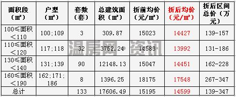 乐清中梁首府三期高层房价公开 折后14599元/㎡