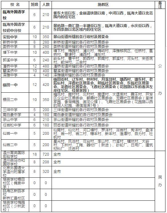 2017年瓯海区高中房划分最新版,你家属于哪个冠县初中部学区v高中图片