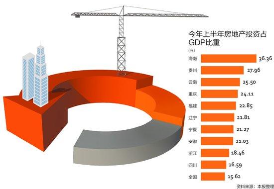 房地产gdp比重_突发重磅 中央政治局明确定调楼市下半年走向